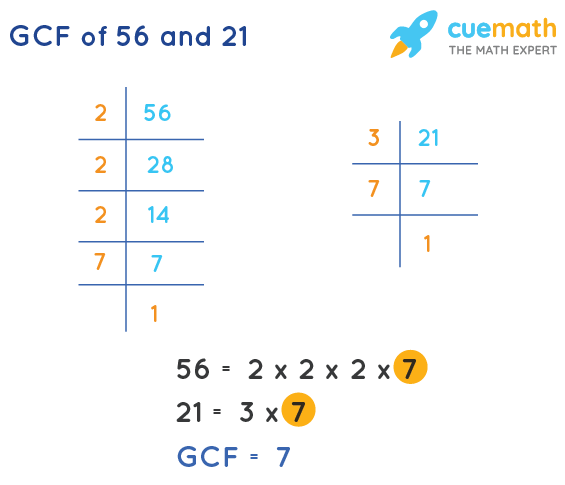GCF of 56 and 21 by Prime Factorization