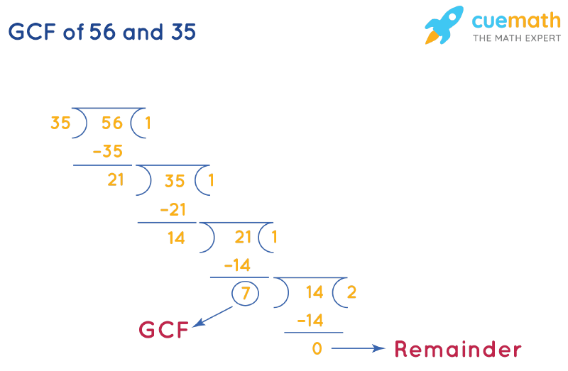 GCF of 56 and 35 by Long Division