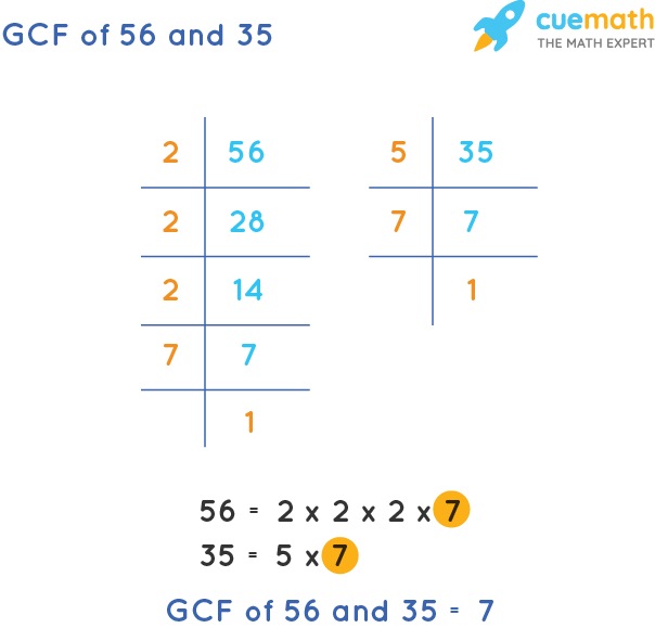 GCF of 56 and 35 by Prime Factorization