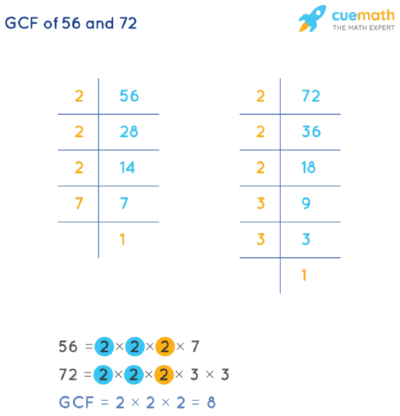 GCF of 56 and 72 by Prime Factorization