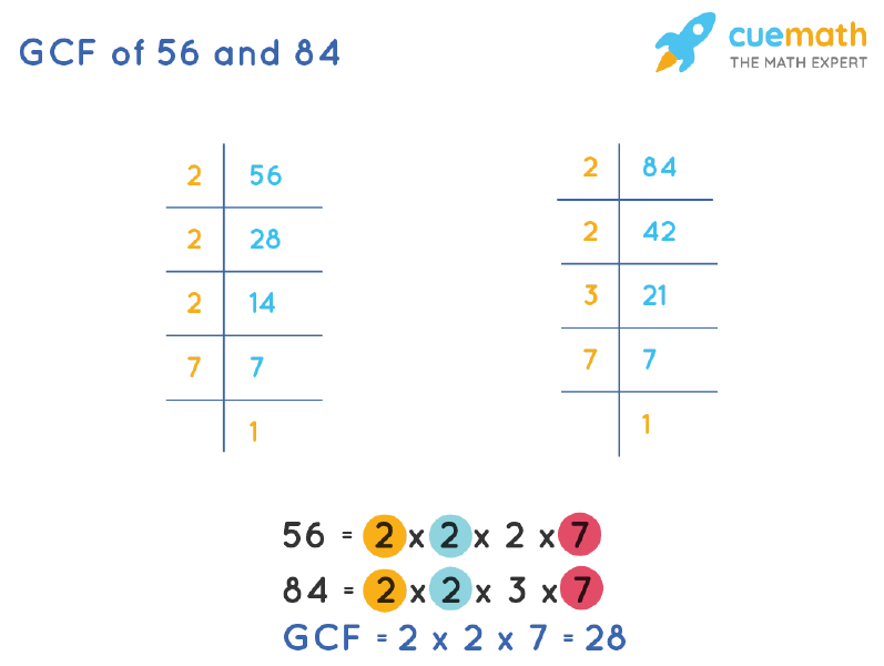 GCF of 56 and 84 by Prime Factorization