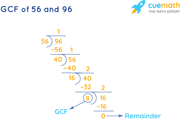 GCF of 56 and 96 by Long Division