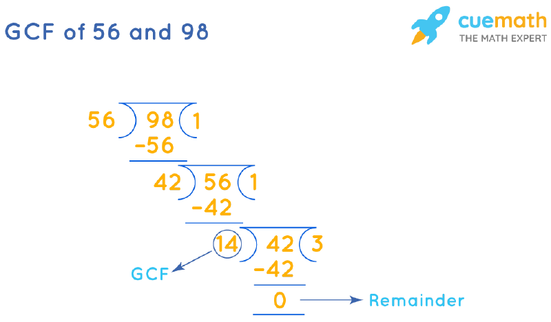 GCF of 56 and 98 by Long Division