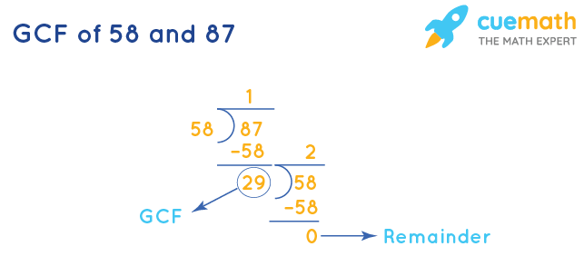 GCF of 58 and 87 by Long Division