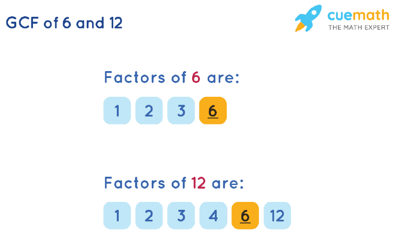 GCF of 6 and 12 by Listing Common Factors