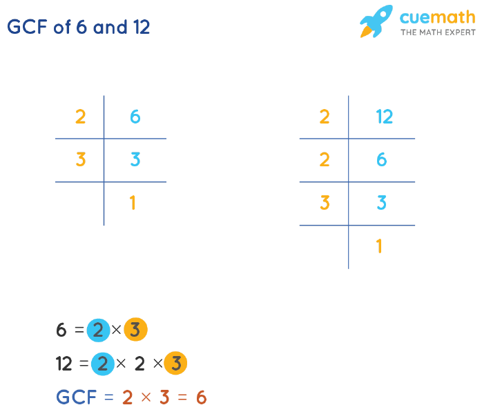 GCF of 6 and 12 by Prime Factorization