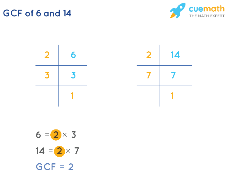 GCF of 6 and 14 by Prime Factorization