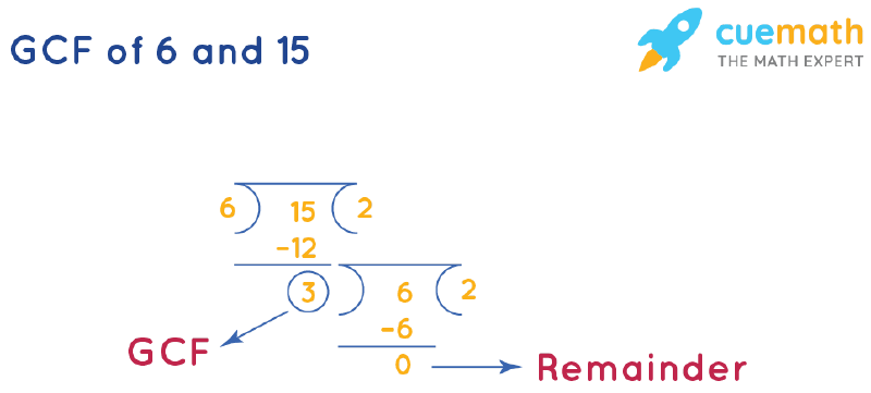 GCF of 6 and 15 by Long Division