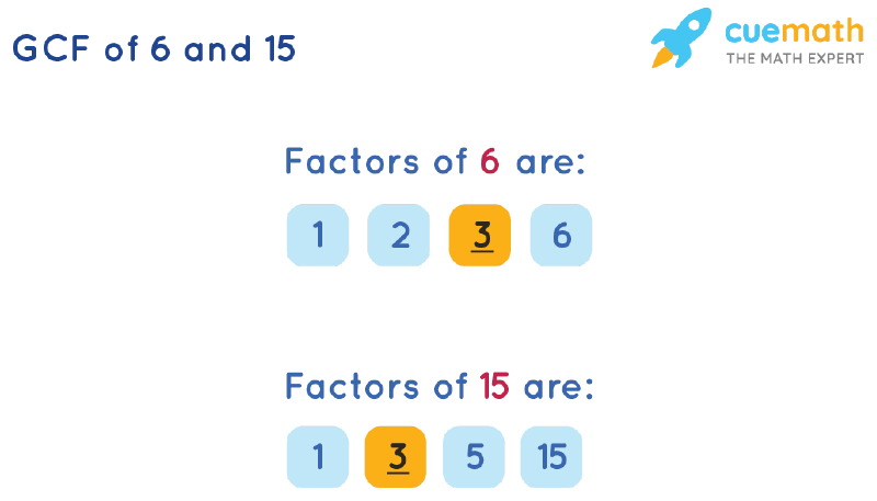 GCF of 6 and 15 by Listing Common Factors