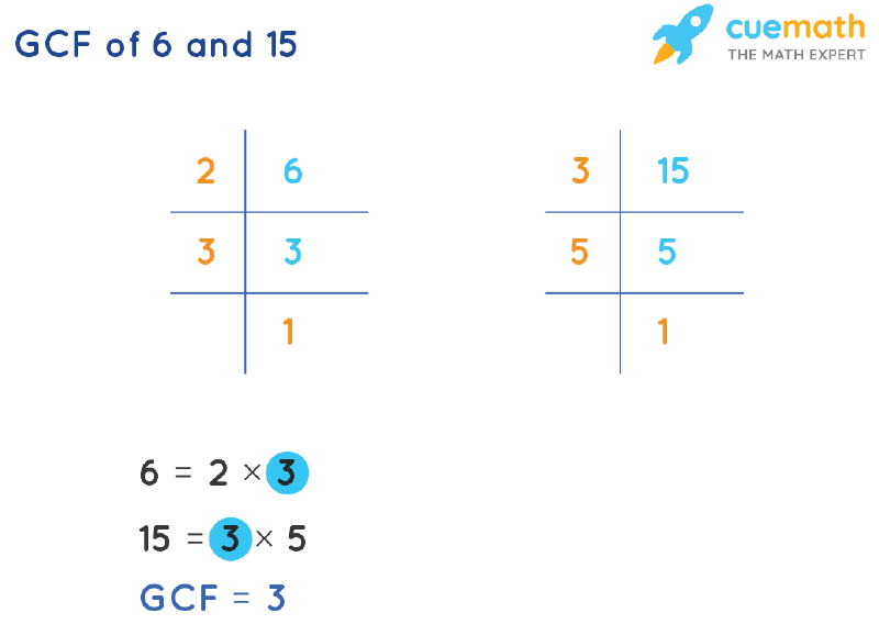 GCF of 6 and 15 by Prime Factorization