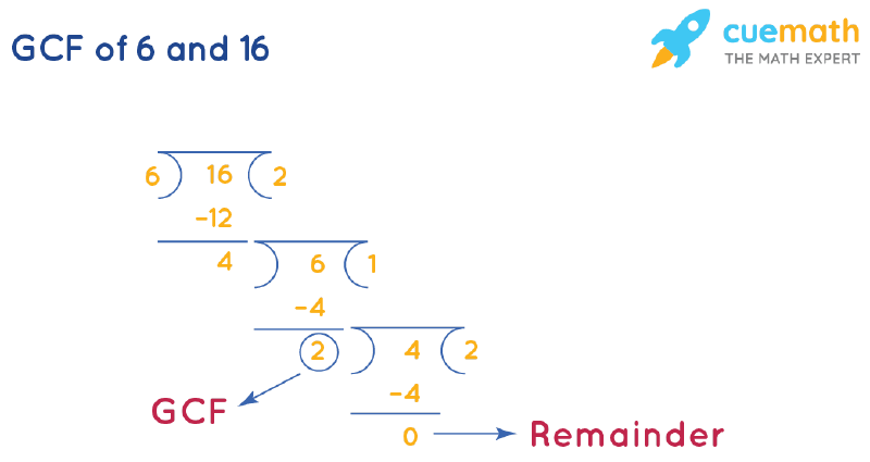 GCF of 6 and 16 by Long Division