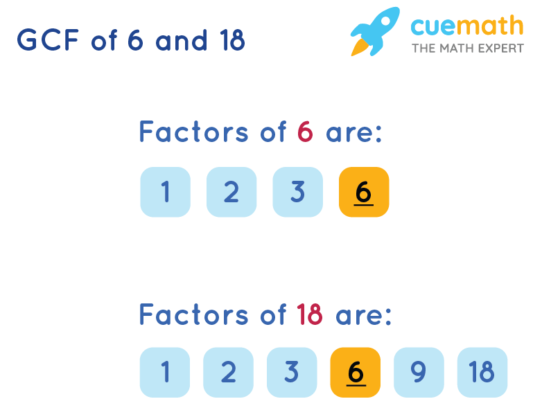 GCF of 6 and 18 by Listing Common Factors