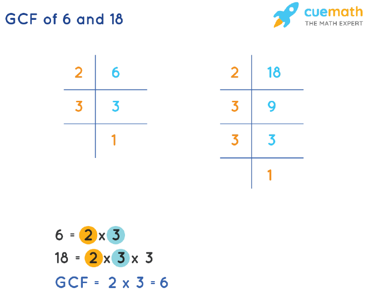 GCF of 6 and 18 by Prime Factorization