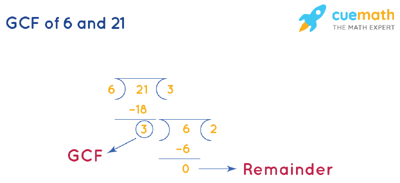 GCF of 6 and 21 by Long Division