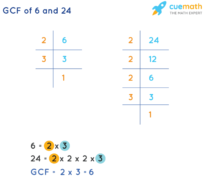 GCF of 6 and 24 by Prime Factorization