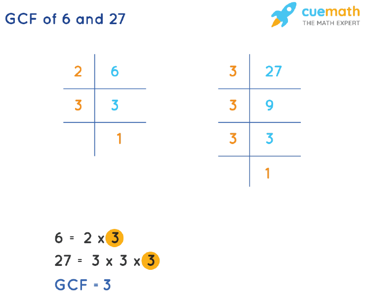 GCF of 6 and 27 by Prime Factorization