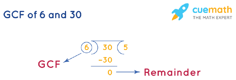 GCF of 6 and 30 by Long Division