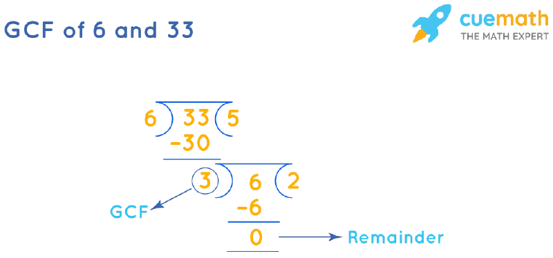 GCF of 6 and 33 by Long Division