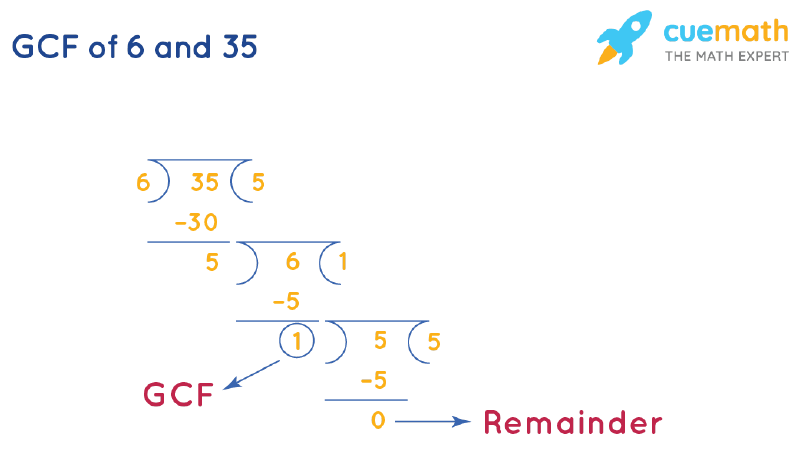GCF of 6 and 35 by Long Division