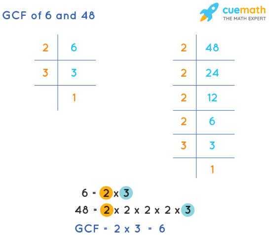 GCF of 6 and 48 by Prime Factorization