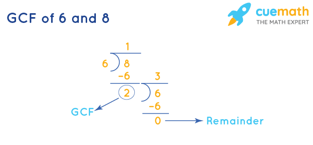 GCF of 6 and 8 by Long Division