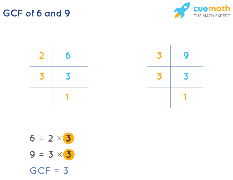 GCF of 6 and 9 by Prime Factorization
