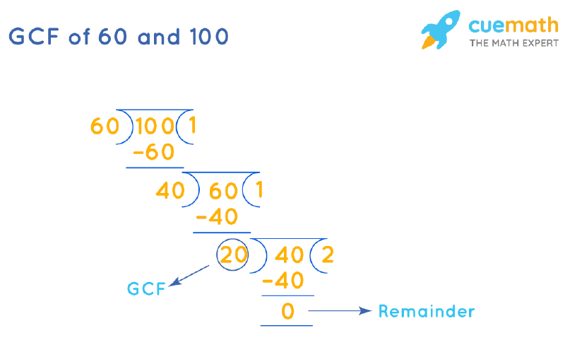 GCF of 60 and 100 by Long Division