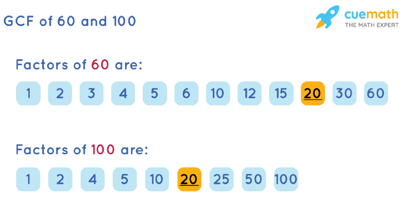 GCF of 60 and 100 by Listing Common Factors