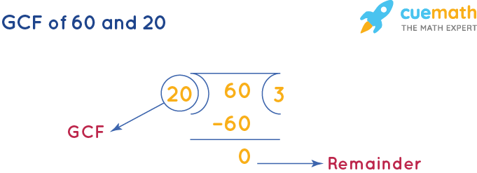 GCF of 60 and 20 by Long Division