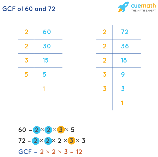 GCF of 60 and 72 by Prime Factorization