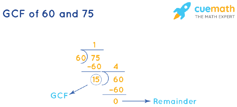 GCF of 60 and 75 by Long Division