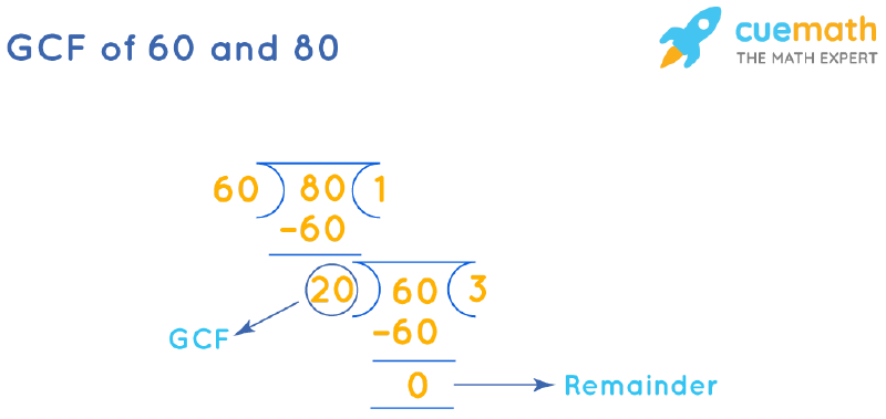 GCF of 60 and 80 by Long Division