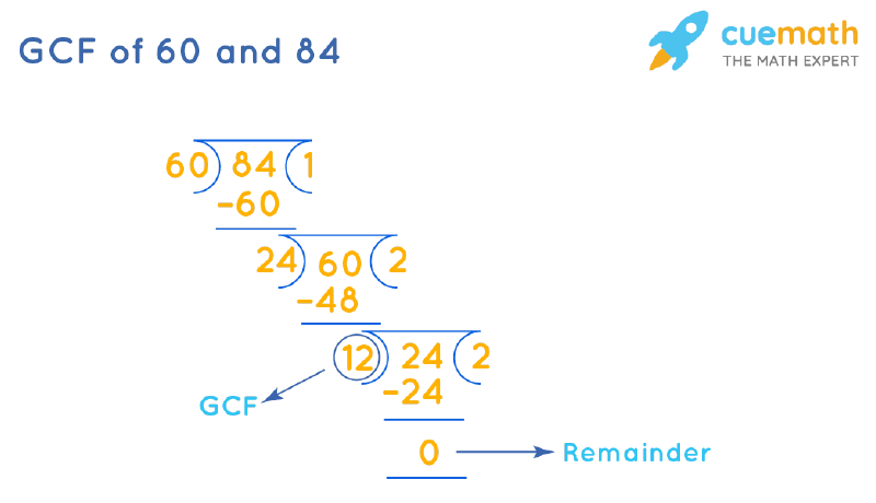 GCF of 60 and 84 by Long Division