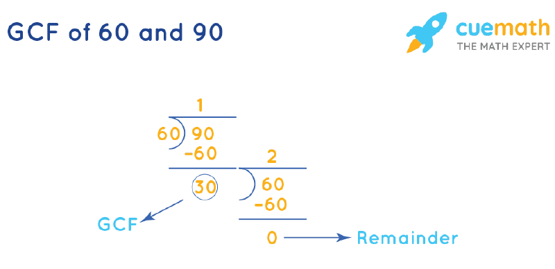 GCF of 60 and 90 by Long Division