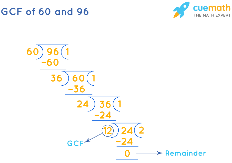 GCF of 60 and 96 by Long Division