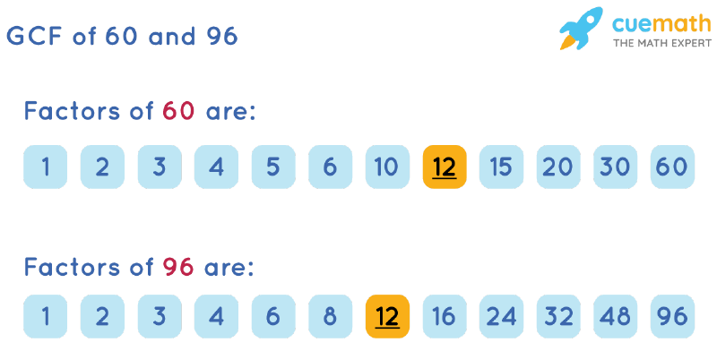 GCF of 60 and 96 by Listing Common Factors