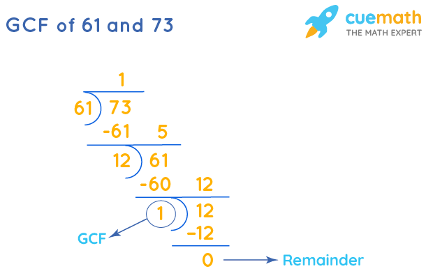 GCF of 61 and 73 by Long Division