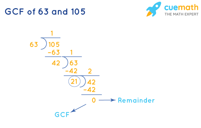 GCF of 63 and 105 by Long Division
