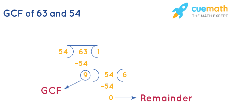 GCF of 63 and 54 by Long Division