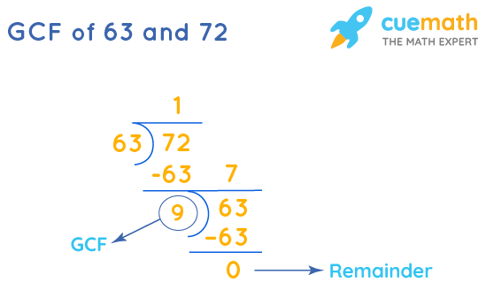 GCF of 63 and 72 by Long Division