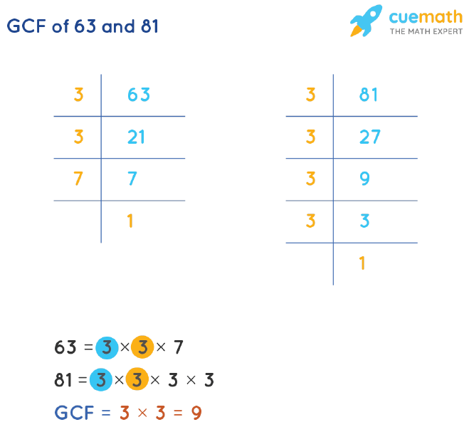 GCF of 63 and 81 by Prime Factorization