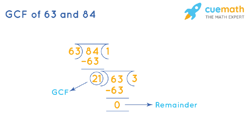 GCF of 63 and 84 by Long Division