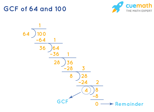 GCF of 64 and 100 by Long Division