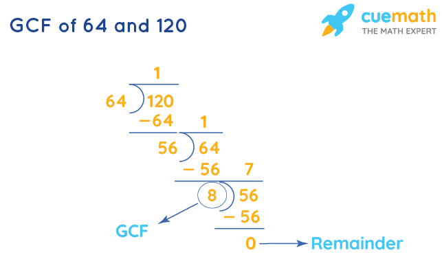 GCF of 64 and 120 by Long Division