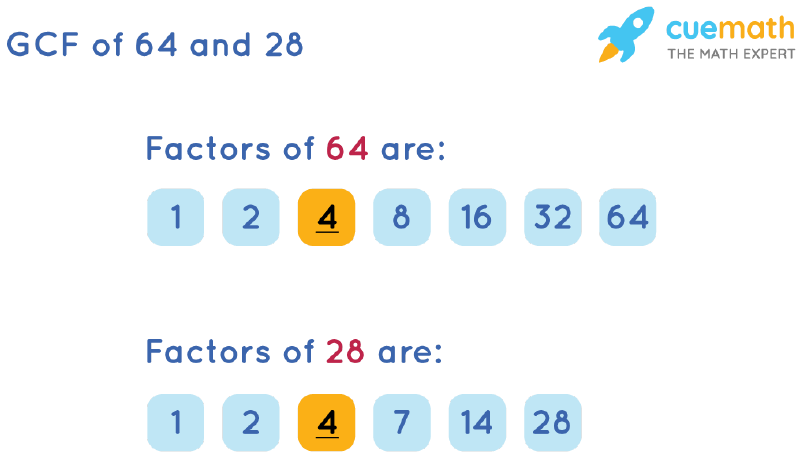 GCF of 64 and 28 by Listing Common Factors