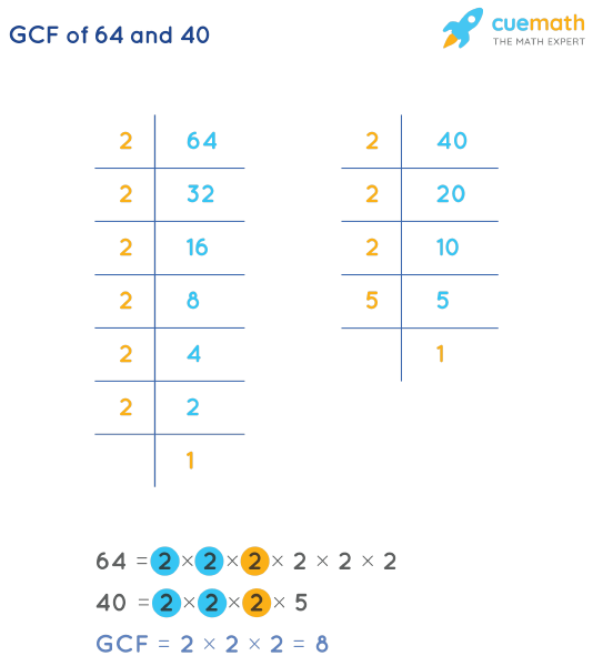 GCF of 64 and 40 by Prime Factorization