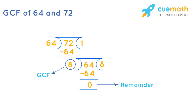GCF of 64 and 72 by Long Division