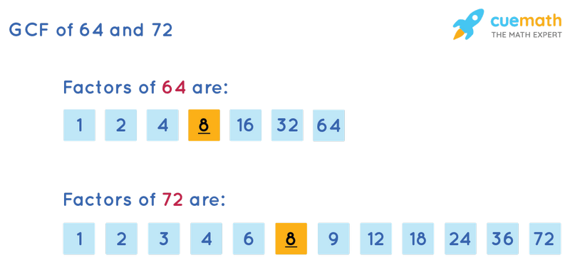 GCF of 64 and 72 by Listing Common Factors