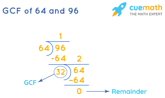 GCF of 64 and 96 by Long Division