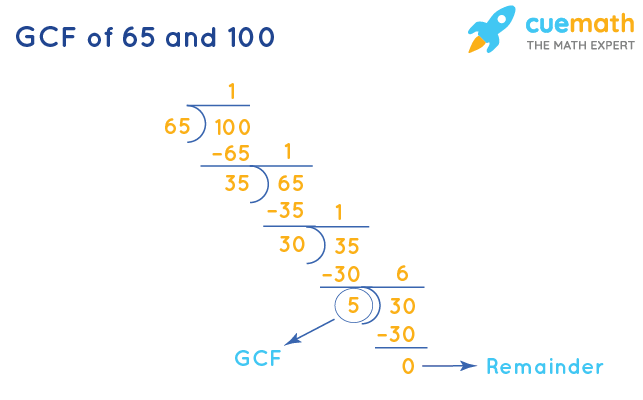 GCF of 65 and 100 by Long Division